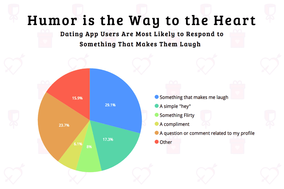 Dating apps with most users 2019