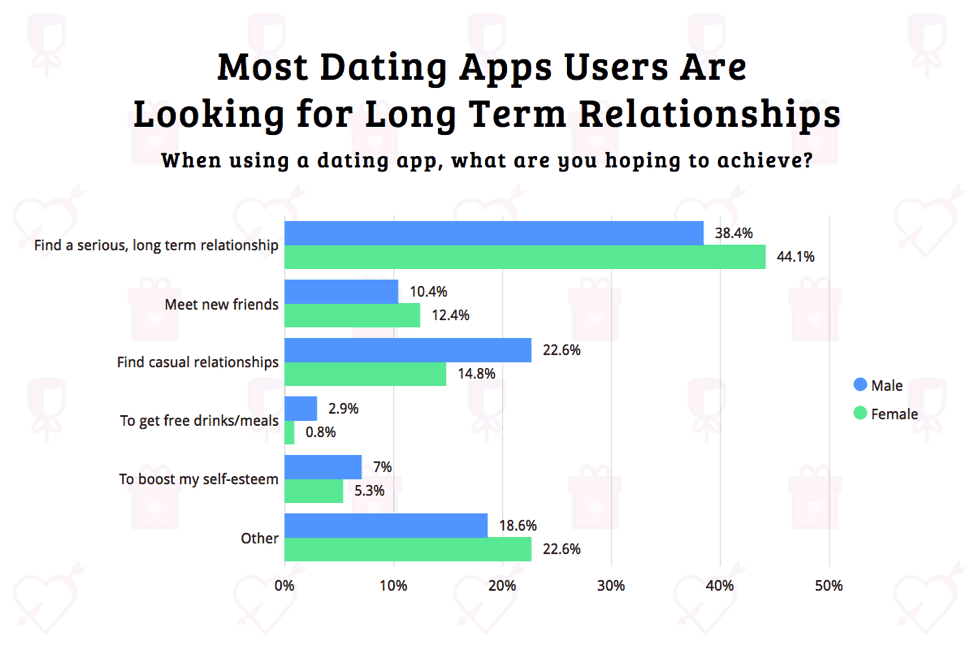 Percentage of people who use dating apps