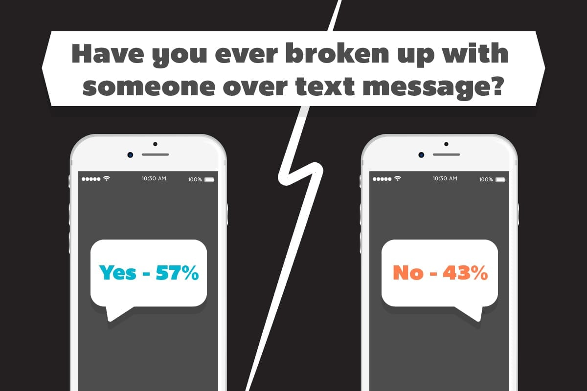 57% have broken up with someone via text message.