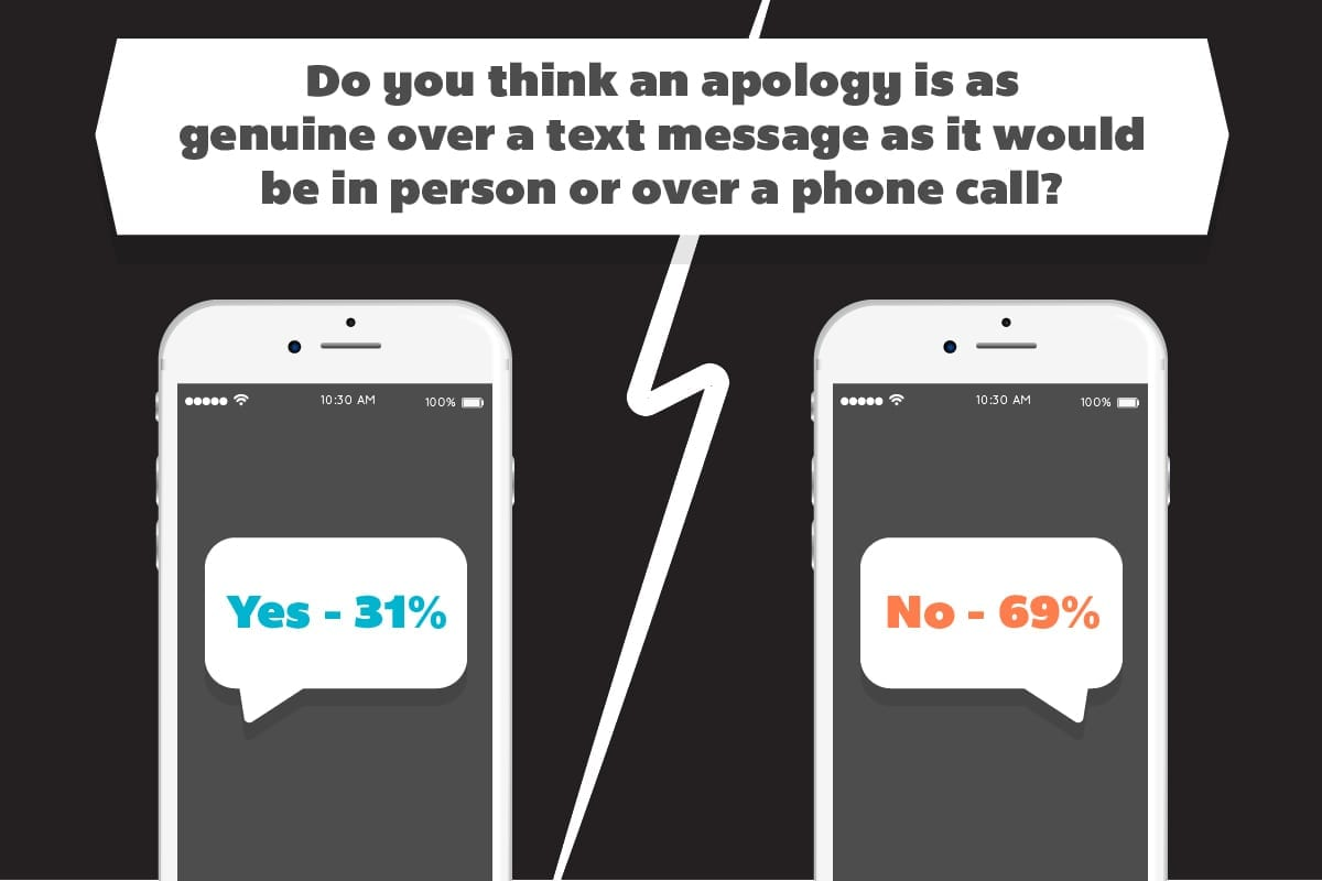 Opinions on the etiquette of apologizing via text message.