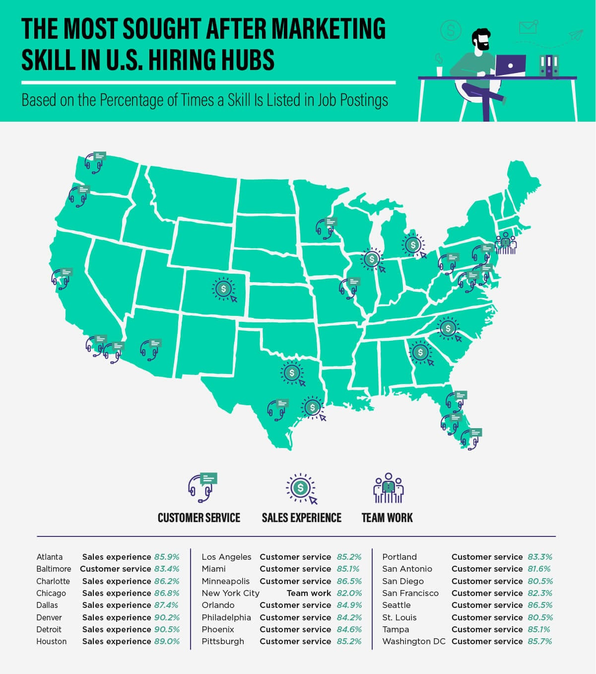 Graphic: most sought after marketing skills in US hiring hub cities