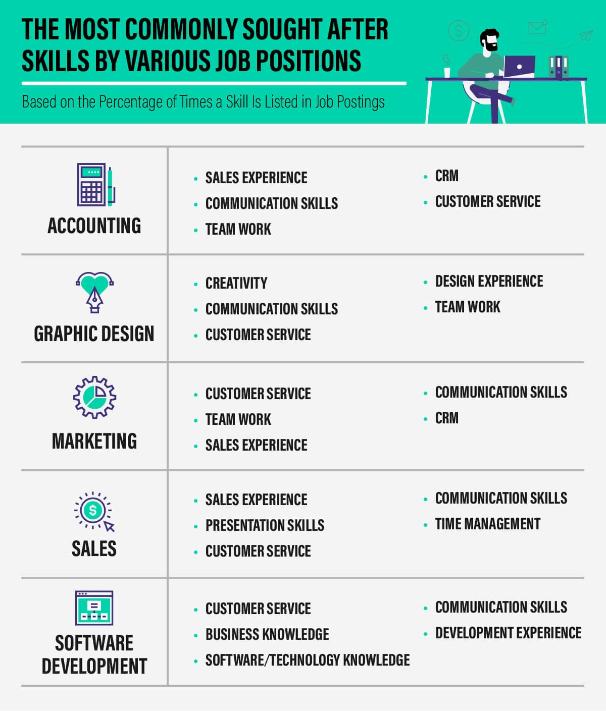 Graphic: Most commonly sought after skills by job position