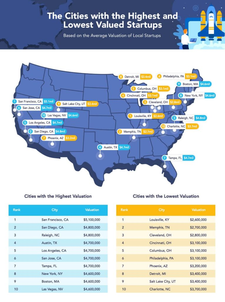 "Graphic: ""The Cities with the Highest & Lowest Valued Startups"""