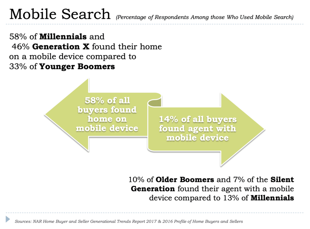Study on the percentage of people who found a home or real estate via mobile search.