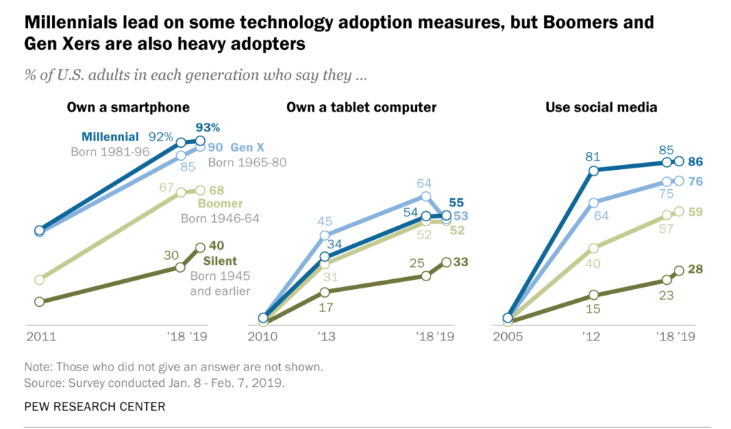 """Chart on use of popular technology by generation."""