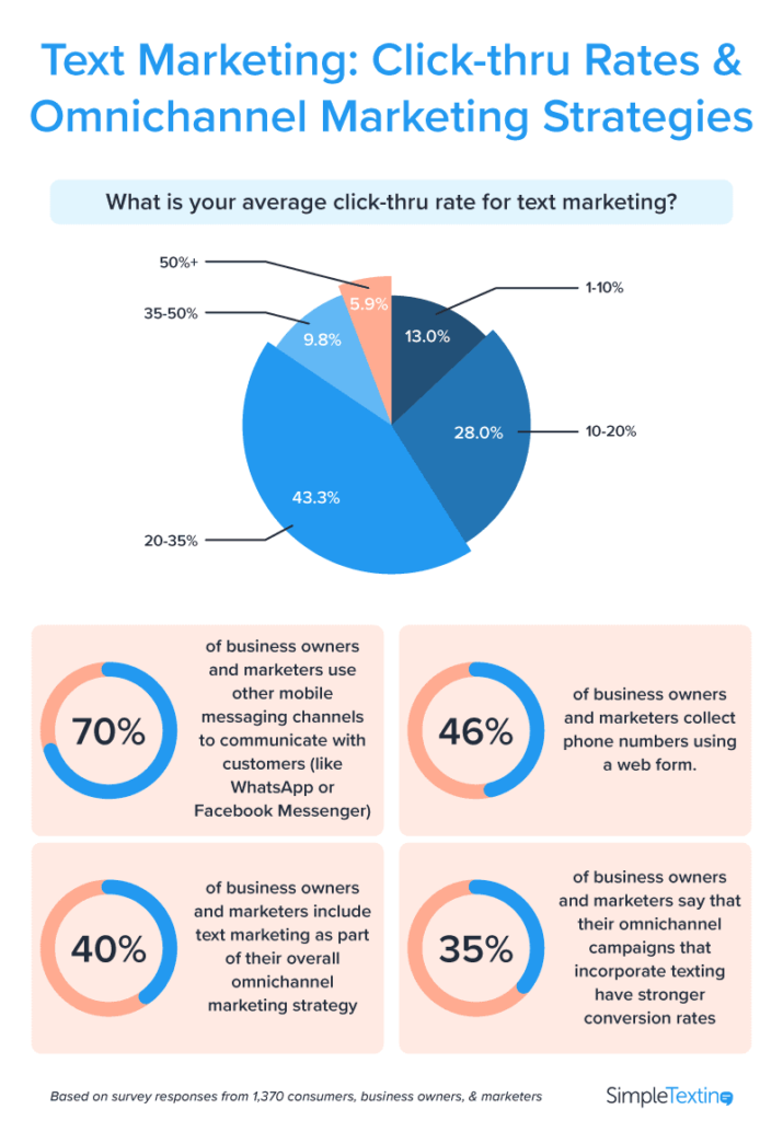 Pie charts showing consumer click-thru rates and business text marketing strategies